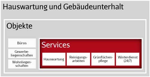Services w6 Services